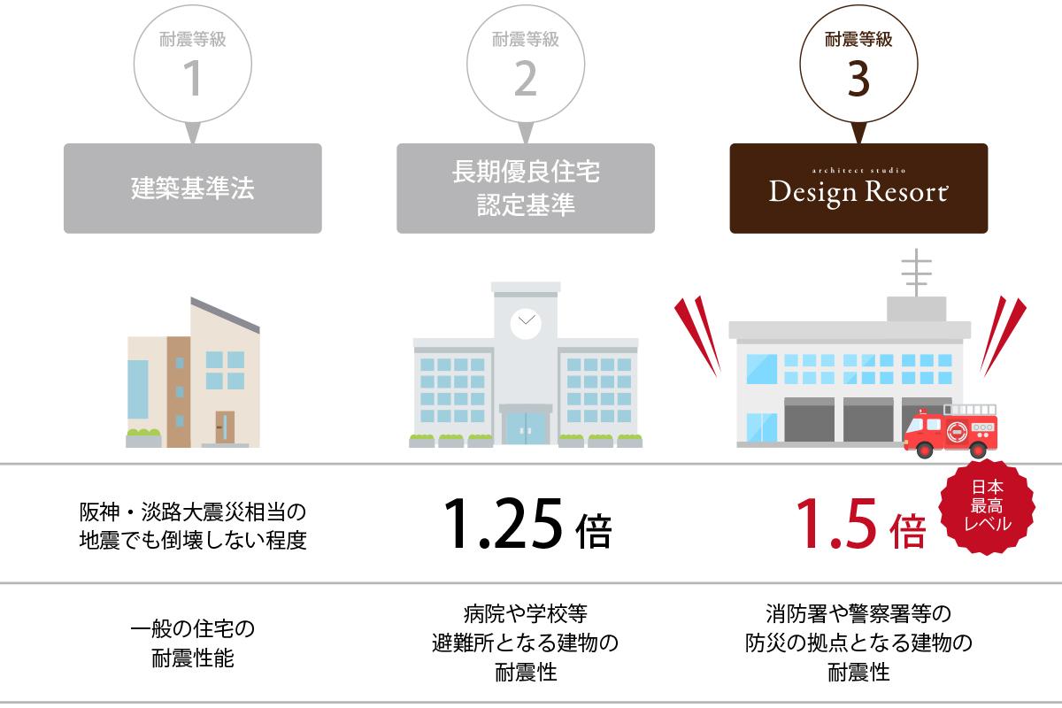 地震に強い耐震等級3相当の家づくり